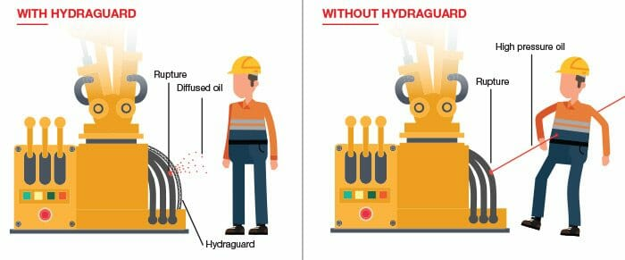 hydraguard safety screen with and without demonstration