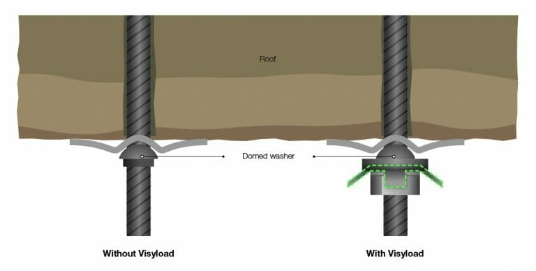 Visyload load sensing washer installation example