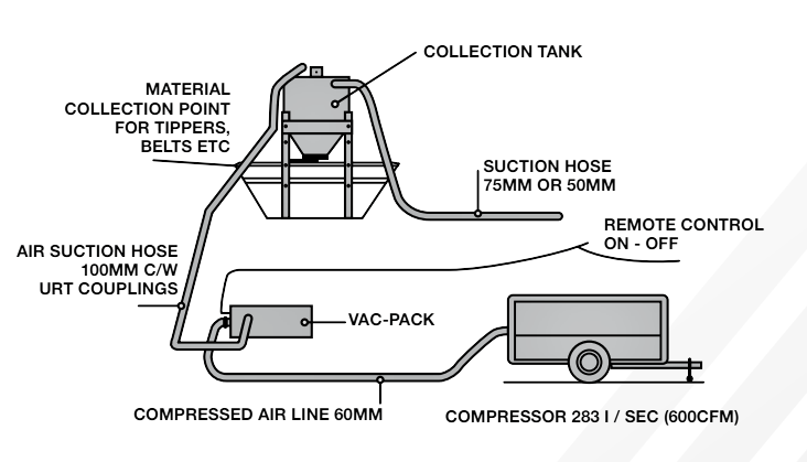 Gravity Discharge Collection Tank System