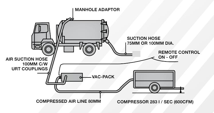 Vacuum Tanker Uprating
